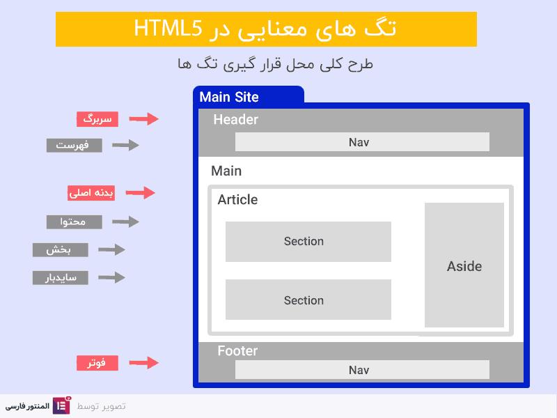 تگ های معنایی در html5